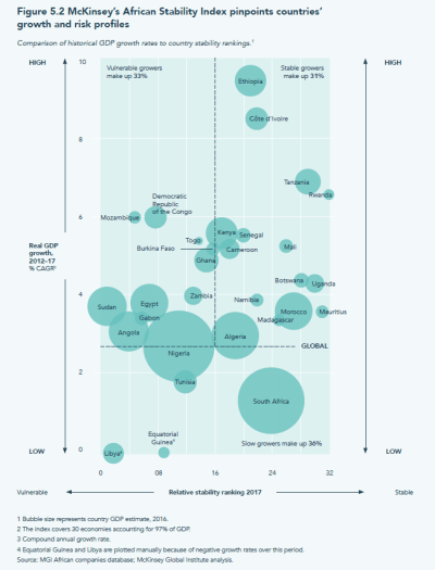 McKinsey's African Stability Index pinpoints countries' expansion and risk profiles