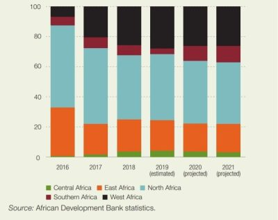 Figure 1. Share of Africa's GDP growth, by segment (percent)