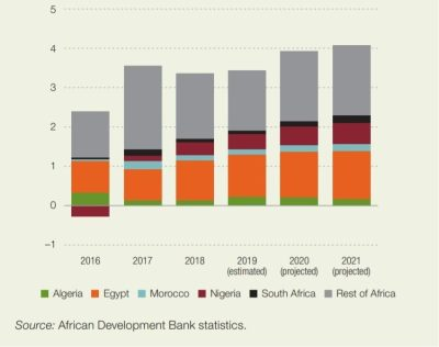 Figure 2. Contribution to Africa's GDP enlargement (percentage points)