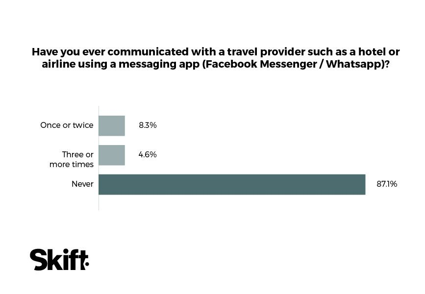 messaging 2017 transport brands skift transport habits americans 2017