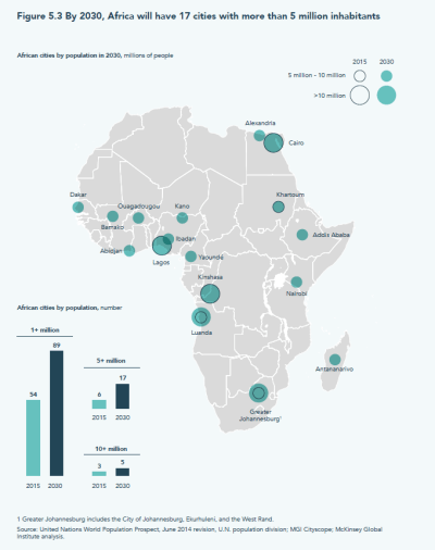 By 2030, Africa will have 17 cities with some-more than 5 million inhabitants