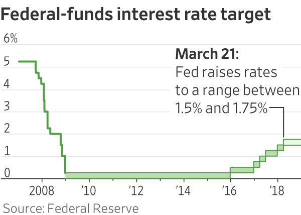 Fed Raises Rates and Signals Faster Pace in Coming Years