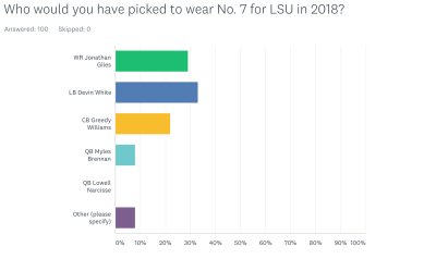 lsu-lsu football-lsu tigers-bayou bengal briefing-poll