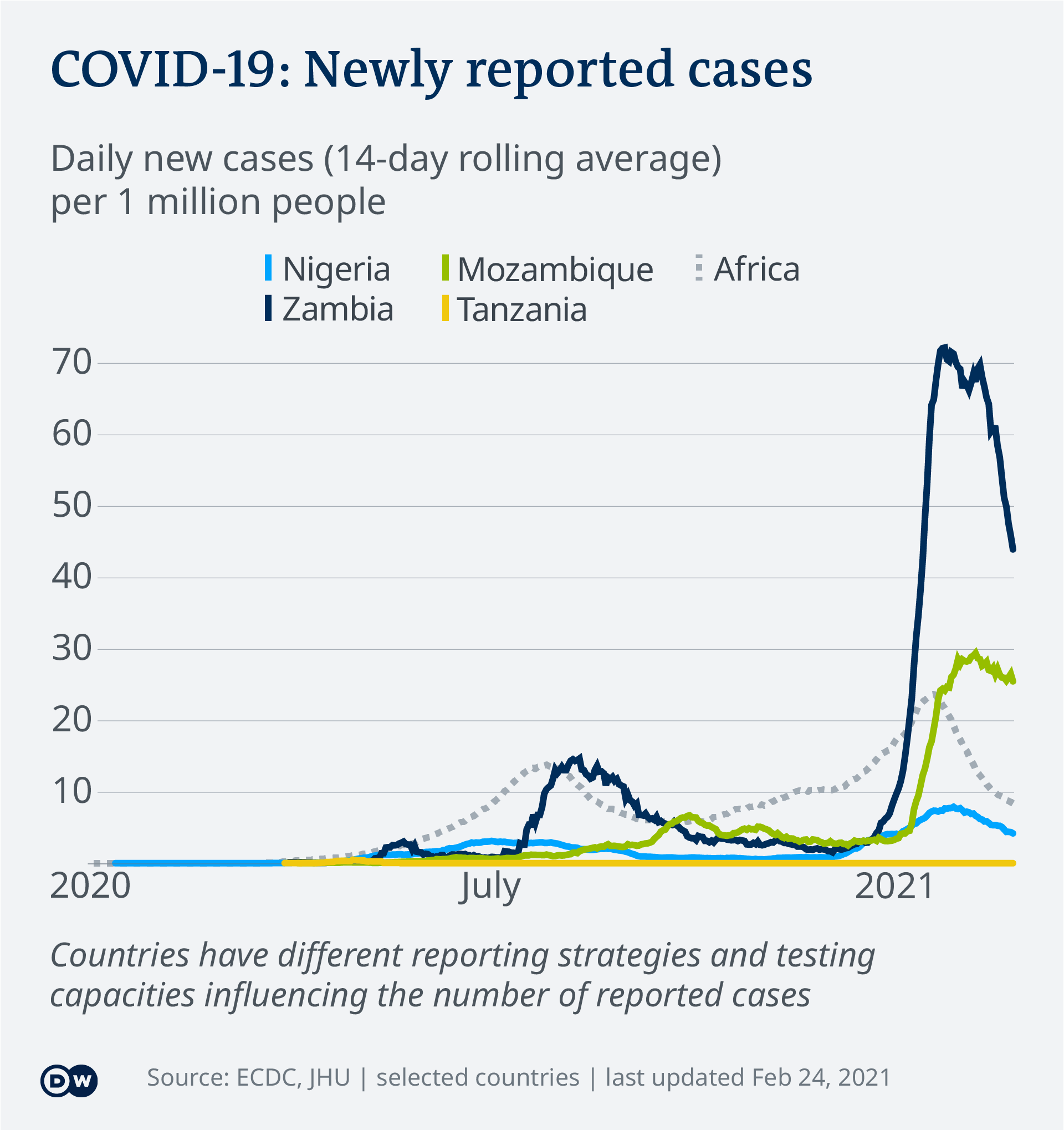 Data cognisance COVID-19 New Cases Per Capita – 2021-02-24 – comparison African countries - English