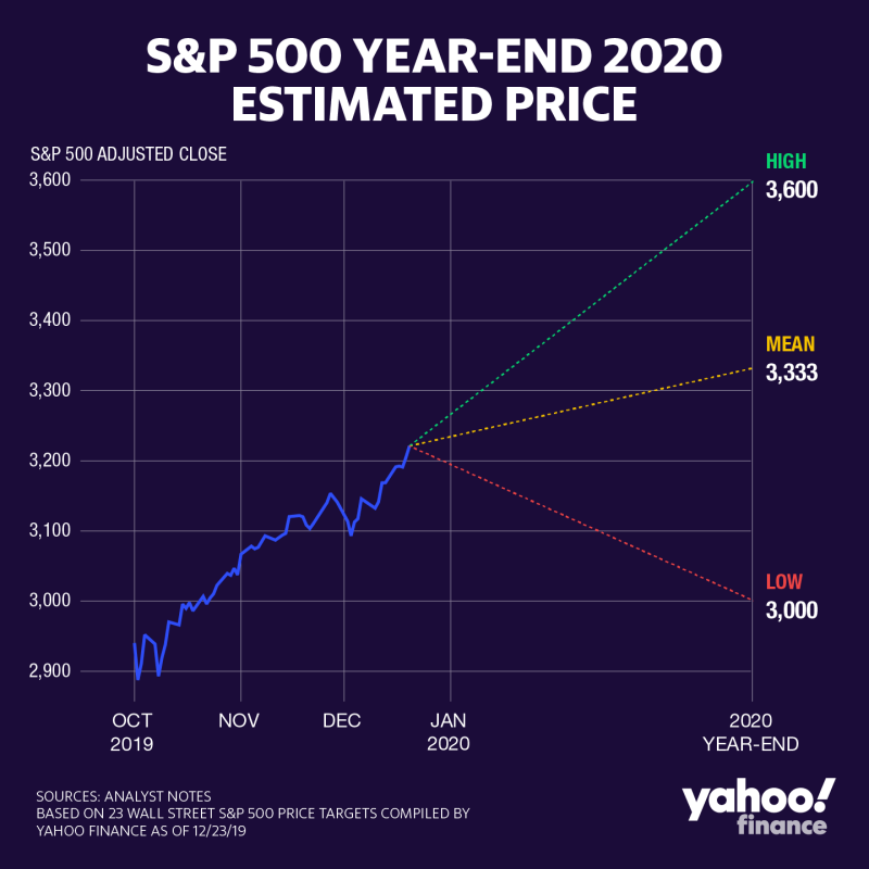 SP 500 year-end 2020 estimated cost