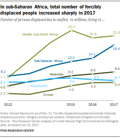 In sub-Saharan Africa, series of forcibly replaced people increasing neatly in 2017