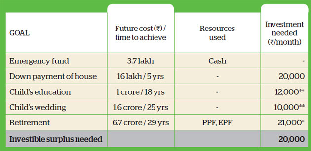 Family Finance: Why Srivastavas need to substitute their financial goals