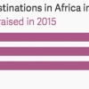 If you'd gamble on a 'Netflix of Africa' 5 years ago, you'd have done a 3000% return