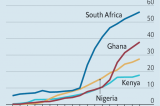 How WhatsApp is used and dissipated in Africa