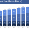 Facebook survives Q4 notwithstanding slowest daily user expansion ever