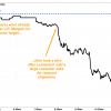 Apple batch sinks as concerns over negligence iPhone direct take hold