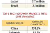 How Does Brazil's Travel Boom Affect Florida?