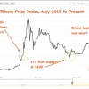 Bitcoin: History repeating as draft suggests a dermatitis is coming